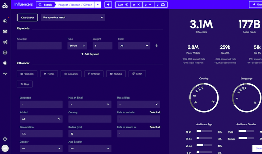 Webpage screenshot example of upfluence dashboard account data overview and influencer statistics